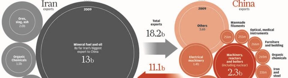 China and Iran: Trade